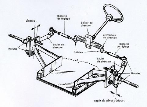 Read book commande pour direction assiste lectrique modle - Comment fabriquer une caisse a savon facilement ...